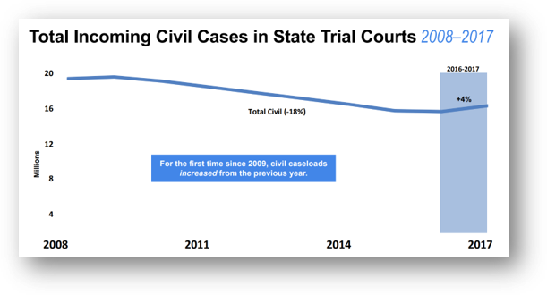 total incoming civil case in state trial courts